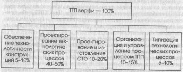 Удельные значения трудоемкости выполнения работ по ТПП верфи