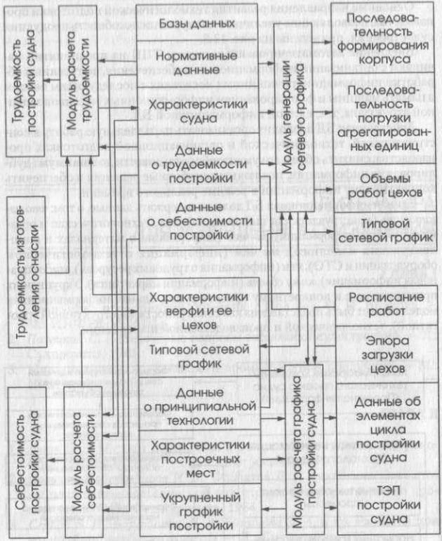 Взаимосвязи модулей пакета прикладных программ и БД