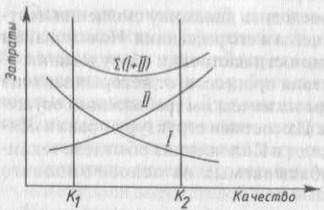 Зависимость затрат от качества продукции