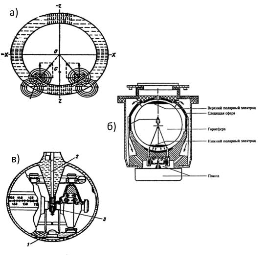 Типы гирокомпасов