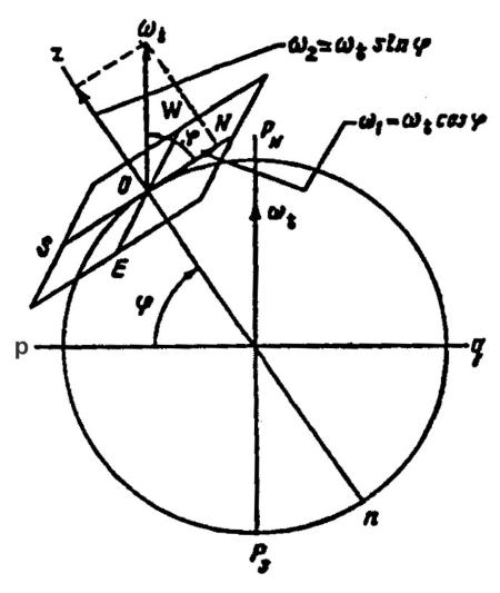 Сферическая модель Земли