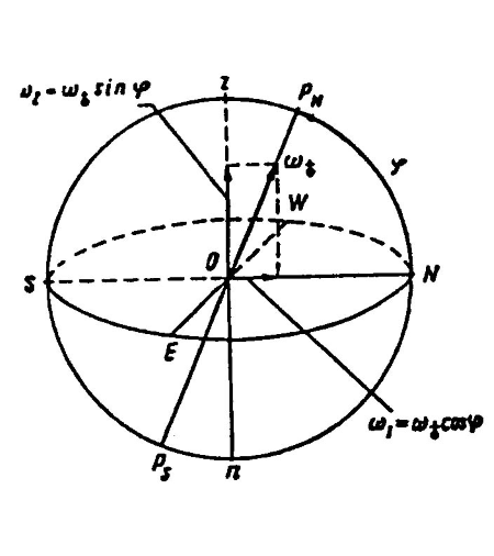 Система координатONEn