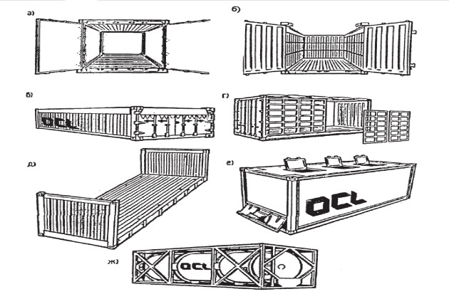 Типы контейнера