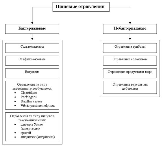 Типы токсикоинфекций