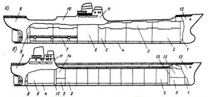 Внутреннее устройство судна