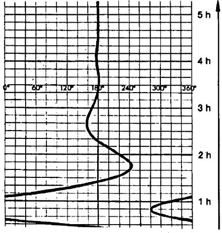 Колебания гиросферы