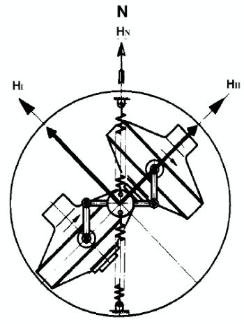 Устройство двухгироскопной сферы