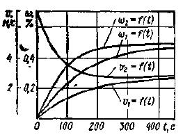 Линейная скорость