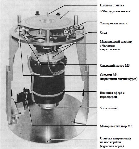 Гирокомпас «Стандарт-14»