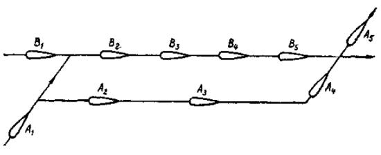 Схема обгона
