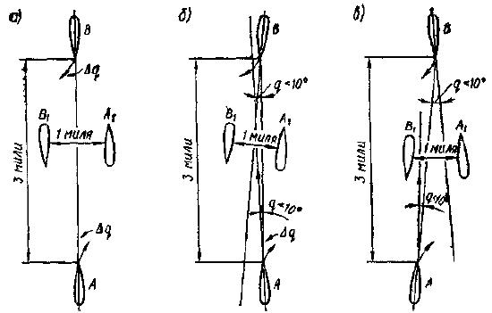Примеры расхождения судов