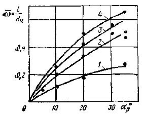 Диаграммы управляемости