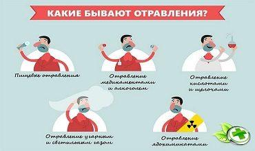 Виды токсических отравлений