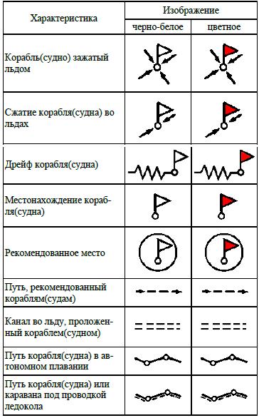 Символы льда