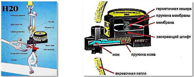 Схема гидростата