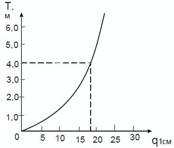 Кривая осадки судна