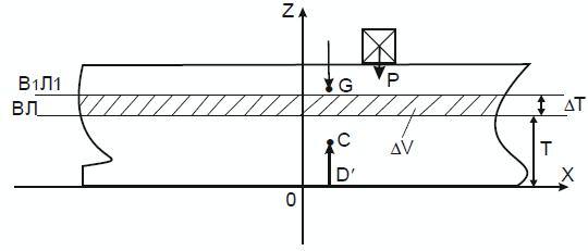 Схема судна