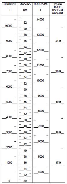 Грузовая шкала