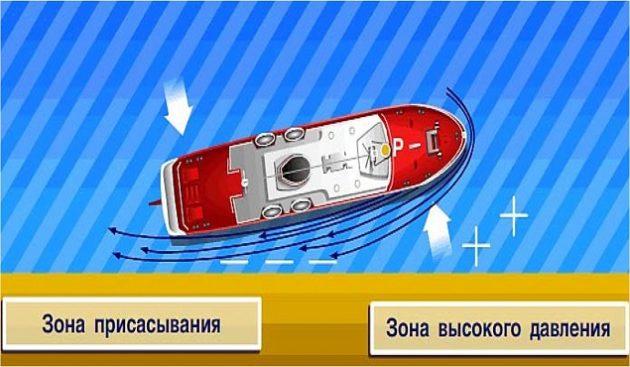 Управление судном в стесненных водах