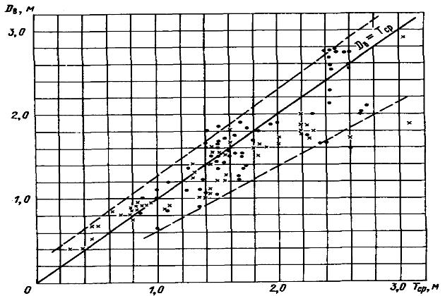 Зависимость диаметра гребных винтов
