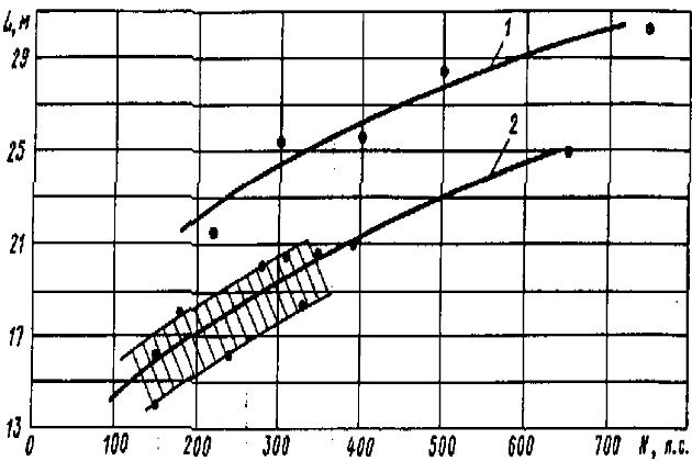 Зависимость длины морских буксиров от мощности