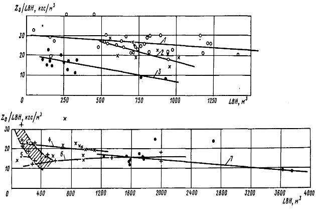 Зависимость коэффициента утилизации тяги