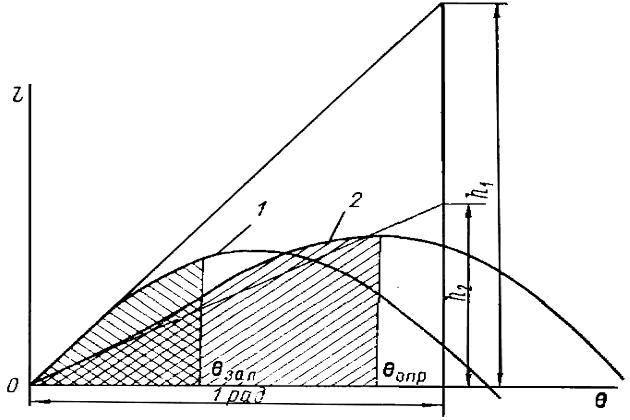 Диаграммы статической остойчивости