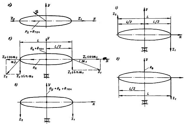 Схема действующих сил в зависимости от вида типового маневра