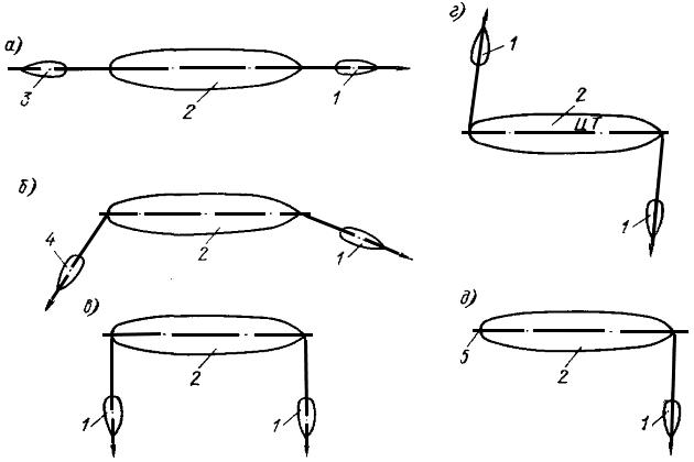 Схема типовых маневров судна
