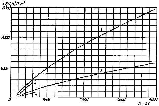 Зависимость кубического модуля и водоизмещения