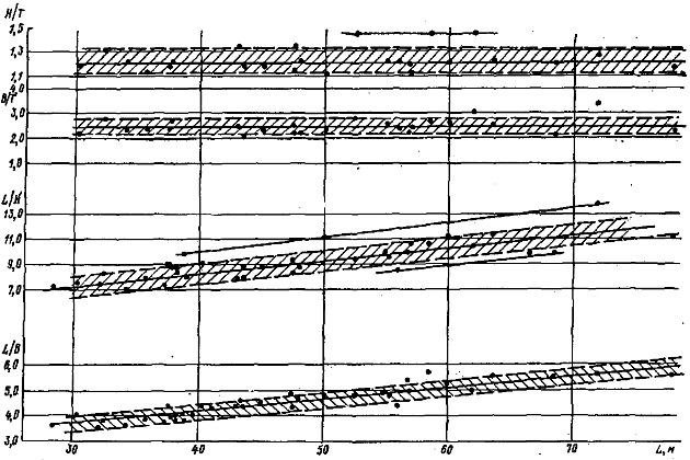 Зависимость отношений от длины морских буксиров