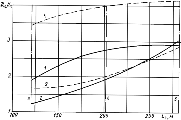 Зависимость относительного диаметра циркуляции