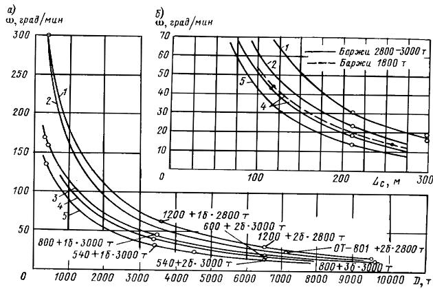 Зависимость поворотливости толкачей-буксиров