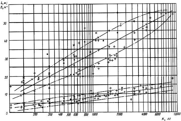 Зависимость расчетной длины буксира