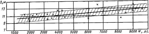 Зависимость ширины океанских буксиров