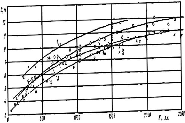 Зависимость ширины портовых и морских буксиров