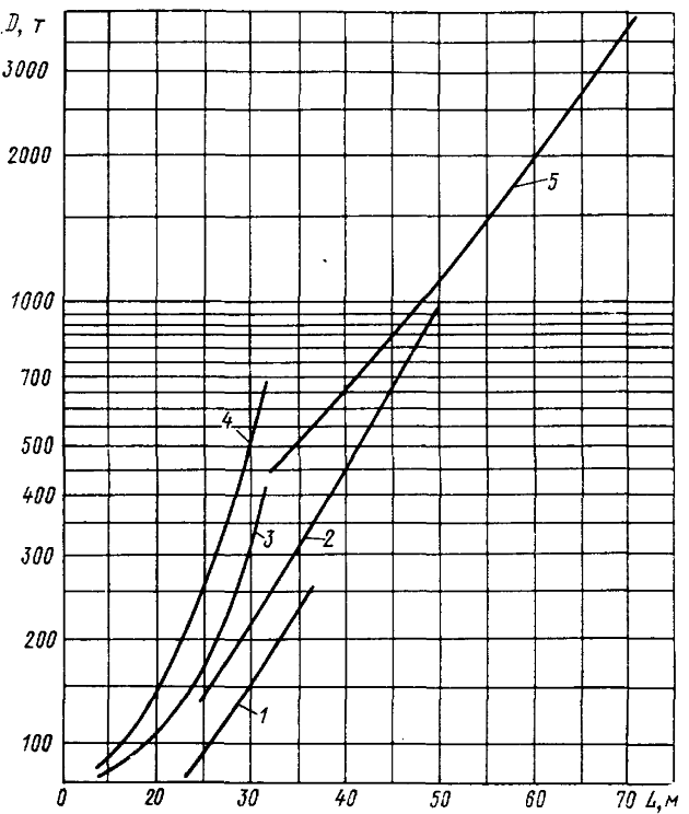 Зависимость водоизмещения от длины