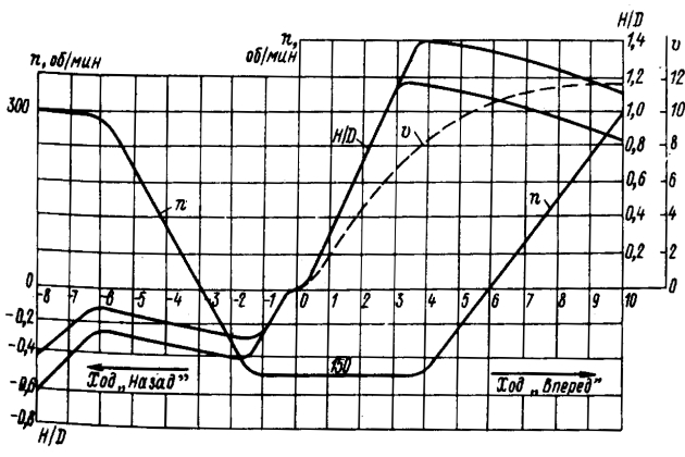 График совместного управления двигателем