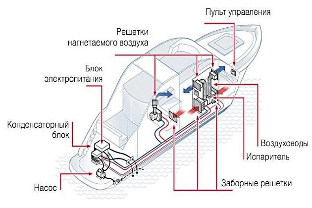 Система кондиционирования воздуха - Gree MAC