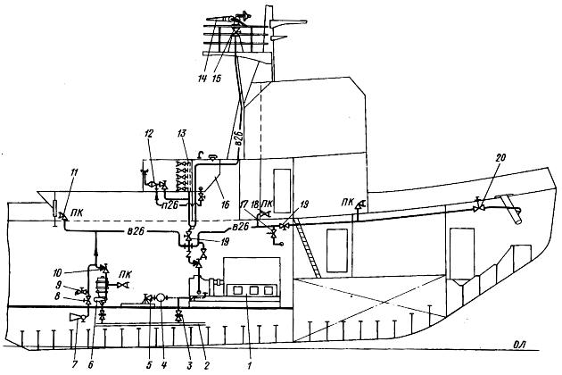 Противопожарная система портового буксира
