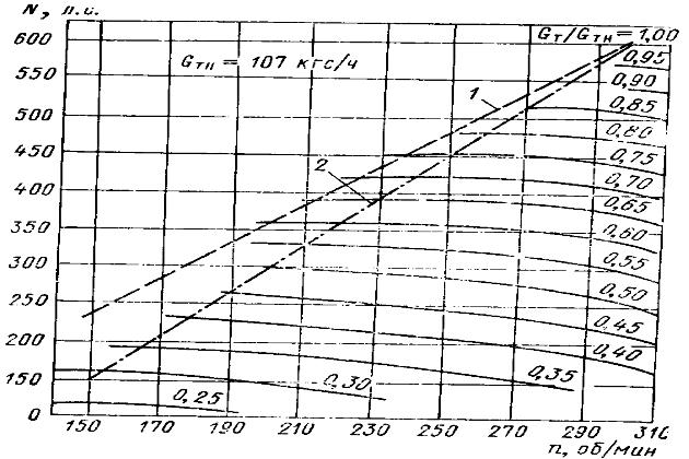Топливные характеристики двигателя