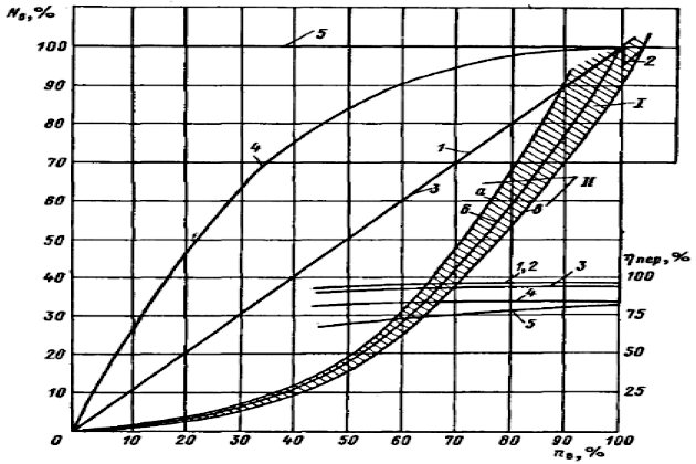 График использования мощности