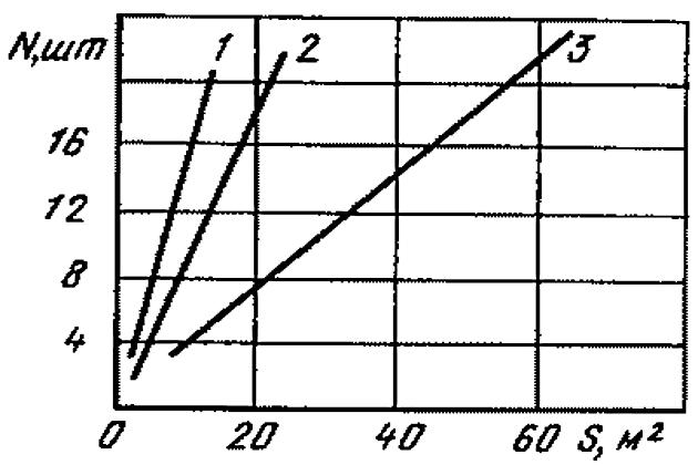 Номограмма для расчета количества протекторов