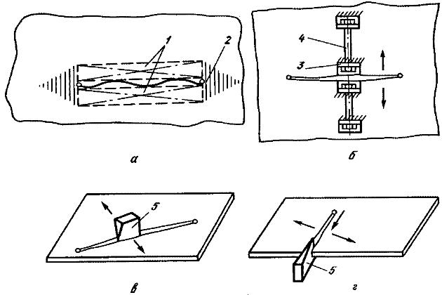 Схемы расклинивания трещины