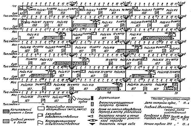 Сводный график технического оборудования