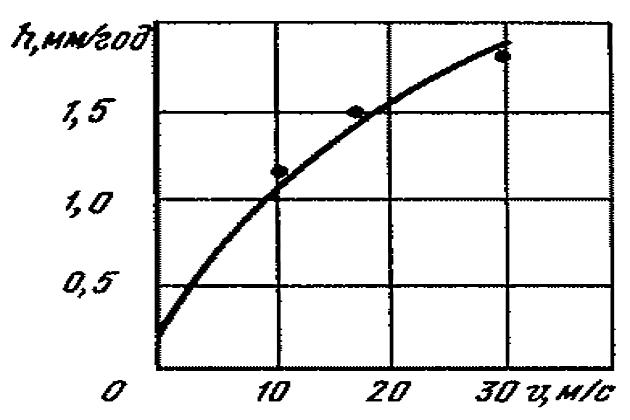 Зависимость скорости коррозионного изнашивания