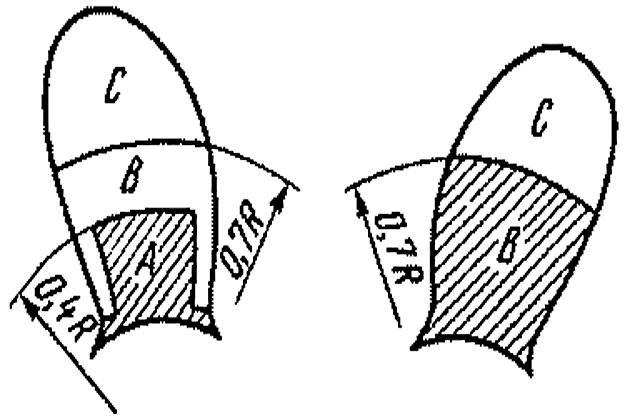 Зон для ремонта винта