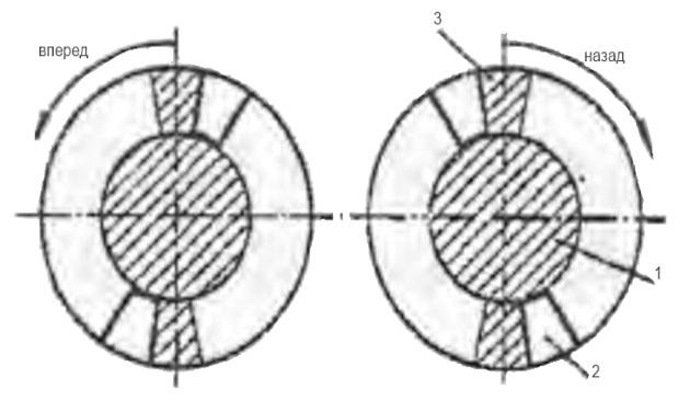 Системы главного дизеля: лопастный сервомотор