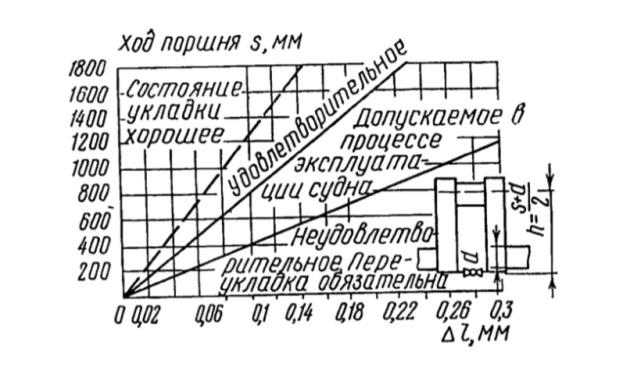 Номограмма