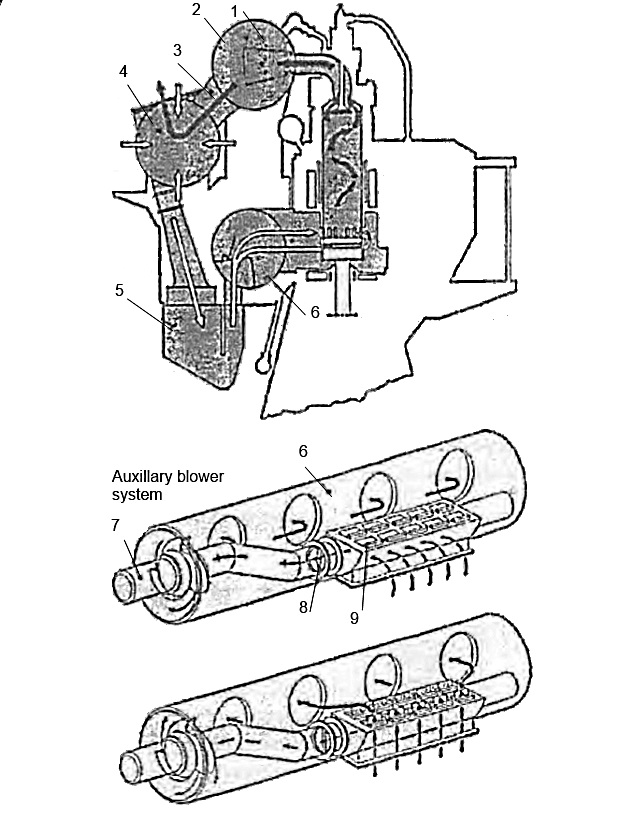 Системы главного дизеля: система газовыпуска